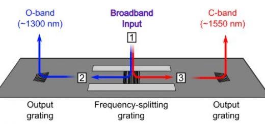 алгоритм, позволяющий рассчитывать элементы нанофотонных микропроцессоров