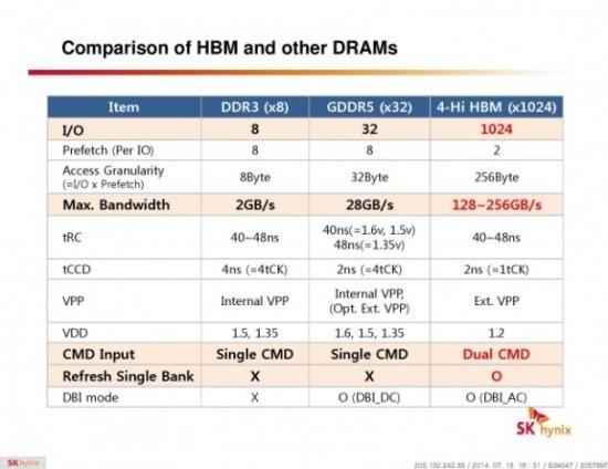 HBM (High Bandwidth Memory)
