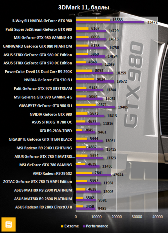 Результаты тестирования 3-Way SLI NVIDIA GeForce GTX 980 в 3DMark 11