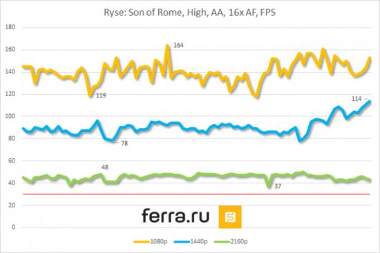 Анализ игровой производительности 3-Way SLI NVIDIA GeForce GTX 980 в Ryse: Son of Rome