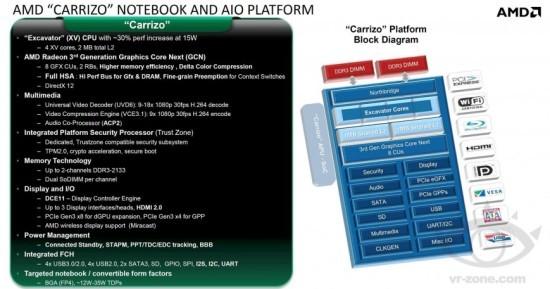 Платформа AMD Carrizo
