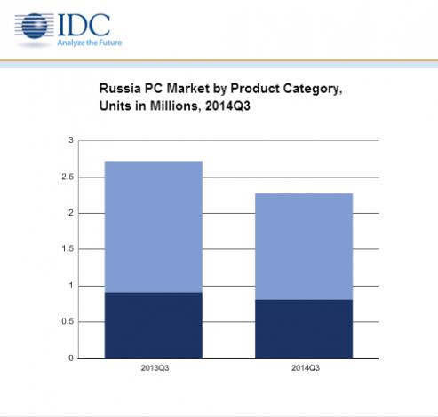 Продажи компьютеров в России падают