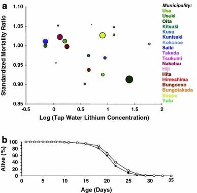 влияние лития на смертность