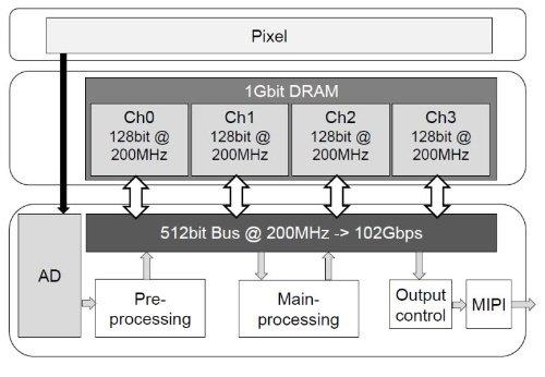 Многослойная структура датчика
