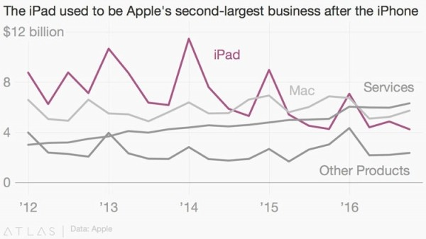 продажи iPad снижаются